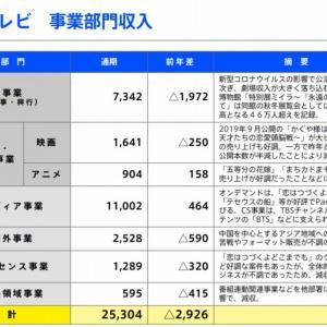 【決算】TBS、2020年3月期のアニメ事業は前年比約21%の増収。『五等分の花嫁』『まちカドまぞく』が好調