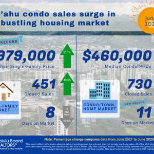 オアフ島のコンドミニアム市場は、一戸建て住宅を上回り活気に満ちている