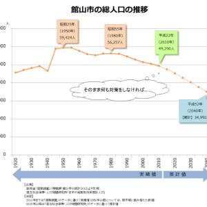 不動産投資における机上調査のやり方:所在地域の人口推移