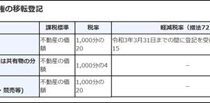 不動産投資における机上調査のやり方:イニシャルコストの計算
