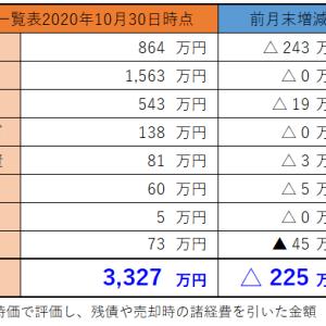資産状況公開(2020年10月31日時点)