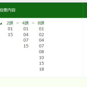 【生配信】新潟日報杯買い目公開【当たらない競馬】