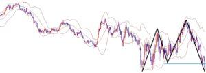 海外FX、ユーロ円は続落で含み益400pips以上継続中!!