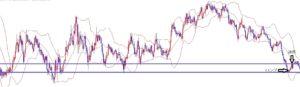 海外FX、ユーロ円、短期ライントレードで+30pips利確!!