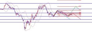 海外FX、ドル円、来週のトレードシナリオ解説!!