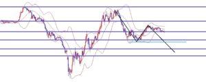 海外FX、ドル円は天井をつけた想定でショートエントリー!!