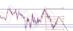 海外FX、ユーロ円は天井をつけて下落開始となるか!?