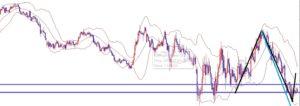 海外FX、ユーロ円は底をつけて上昇開始か、もしくは続落か