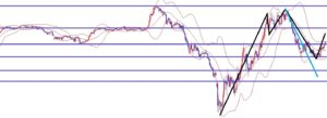 海外FX、ドル円は4Hサイクルで底をつけたか?