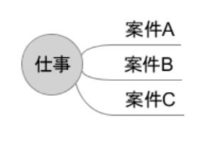 freemindの利点・インストール方法・アクションアイテム管理の使用例
