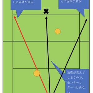 フォアサイドリターンの返球コースの確率(ダブルス)