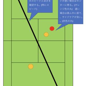 雁行陣のポーチのタイミング(ダブルス)