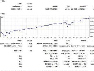fx東京時間だけトレードして週10%資金増加!3週達成!