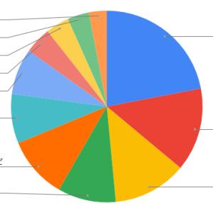GoogleスプレッドシートでETFの資産ポートフォリオ表を作ってみた