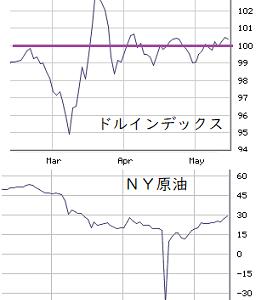 日本株展望 5/18-22 : 直近レンジの持ち合い - アルファ
