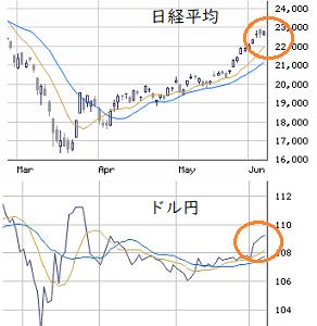 東京市場(6/5) 週末も買い方優位