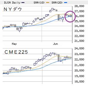 NY市場(6/19) テクニカル悪化気配には要注意!