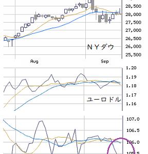 午後の戦略 : FOMC後の軟勢とその後を見据えながら!