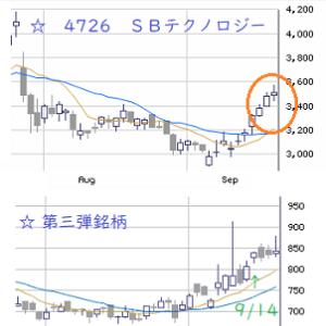 東京市場(9/17) FOMC後のNY株安がネックに