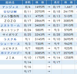 東京市場(9/18) ドル円の下振れが気がかり