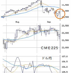 本日の戦略 : NY株とドル円の底打ち確認を優先!