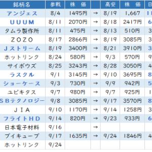東京市場(9/24) 外部環境悪化に追随