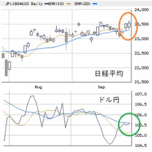 東京市場(9/29) 続・仕掛け買いの反動に要注意