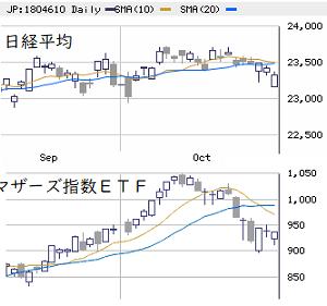 東京市場(10/29) 個別は不透明感が継続