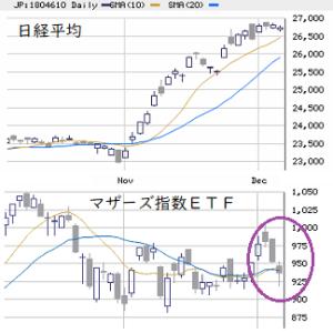 東京市場(12/4) 中小型株需給は不透明感を継続