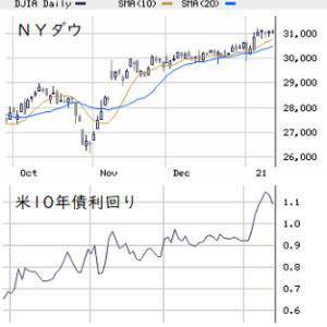 本日の戦略: 中小型株主体のポジショニングに回帰!