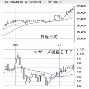 東京市場(1/14) 先物需給と個別の乖離