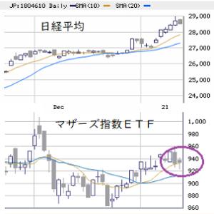 東京市場(1/15) 米経済対策後は利確優位に