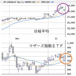 東京市場(1/18) 「オーバーシュートの反動」継続
