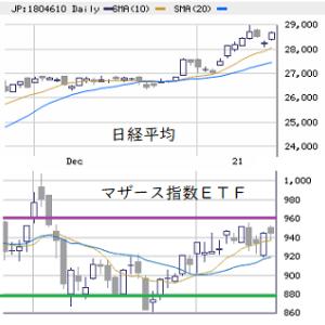 東京市場(1/19) 先物の一人旅
