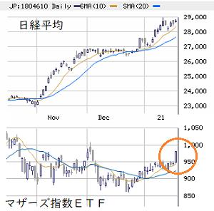 東京市場(1/21) マザーズ指数の騰勢アップ!