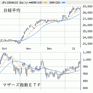 日本株展望 1/25~29 : 買い優勢も波乱含み!