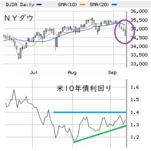 NY株展望 9/13~17: '米国買い'の反動による調整トレンド継続