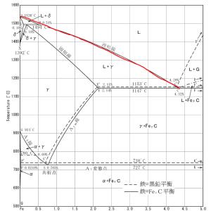 鋳造講座 第9回 なぜ、他元素を入れると融点が下がるのか?