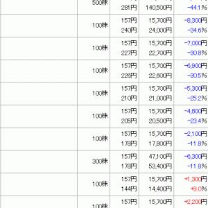 理経 (8226)