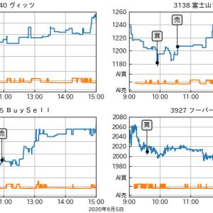 2020年6月5日(金)日経平均5連騰