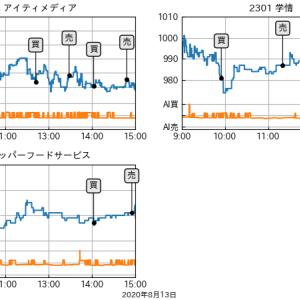 2020年8月13日(木)日経平均23,000円台回復