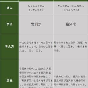 黙照禅・看話禅のちがい 比較表|禅の修行スタイル