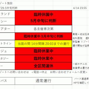 休業中の施設運営状況のまとめ<2020/04/14 23:55作成>