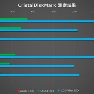 OPTIPLEX 9020 HDD,SATAⅢ-SSD,NVMe-SSD ベンチマーク