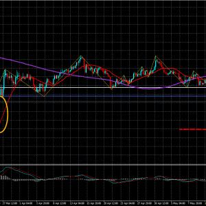 FXトレード20.5/17-GDP/USD