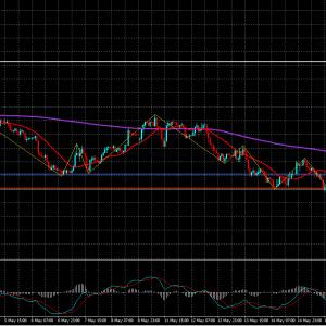 FXトレード20.5/18-GDP/JPY