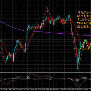 FXライントレード20.5/19-GDP/JPY