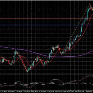 FXライントレード20.6/11-EUR/JPY