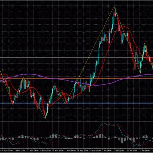 FXライントレード20.6/22-GDP/JPY