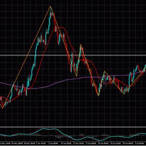 FXライントレード20.7/9-GDP/JPY